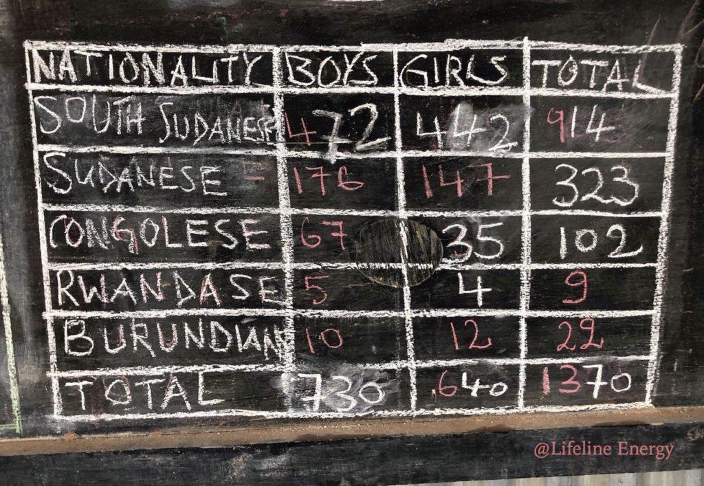 Refugee Children's class register in Kenya